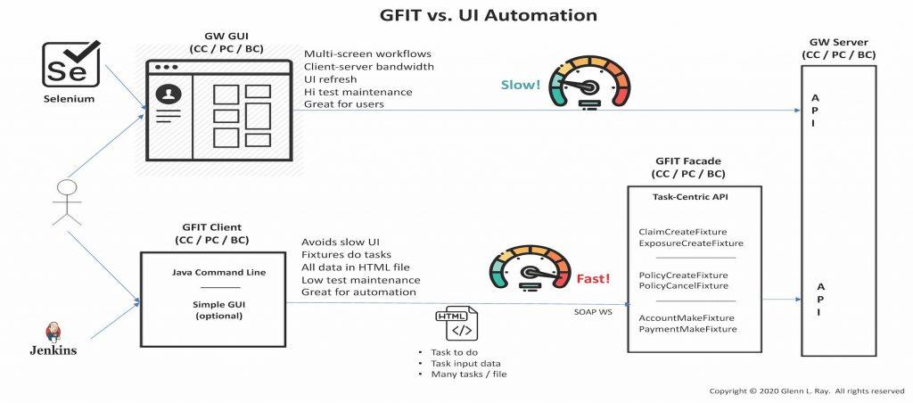 GFIT Architecture1